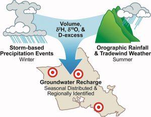 rain chart groundwater recharge